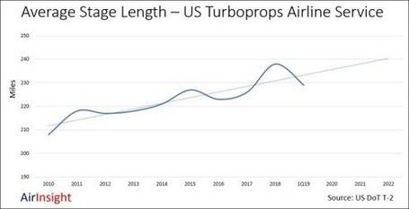 Average Stage Length