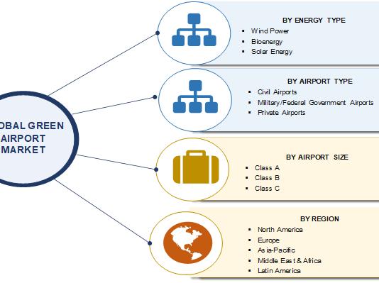 Global Green Airport Market