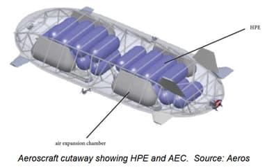 Aeroscraft Cutaway Showing HPE and AEC