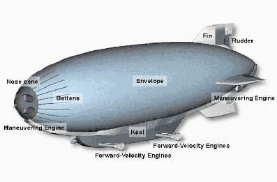 CargoLifters Fundamental Parts