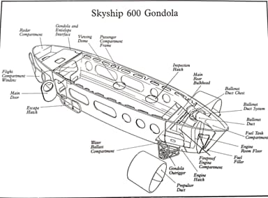 Design of Skyship 600 Gondola