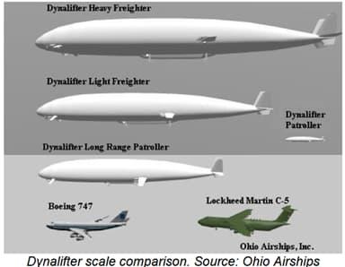 Dynafilter Scale Comparison