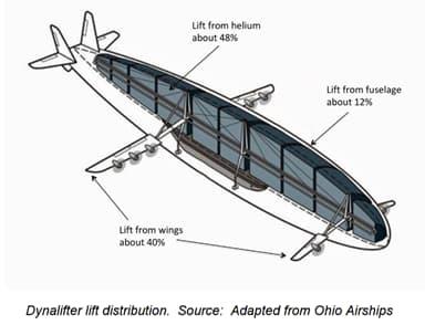 Dynalifter Lift Distribution