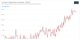 Global Average Temperature Anomaly