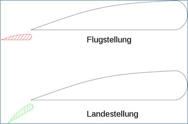Junkers' Doppelflügel System