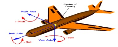 Modern Aircraft Stability and Control
