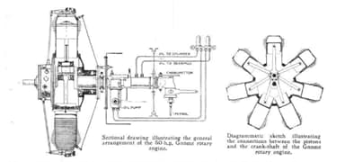 Sectional views of the Gnome Omega Rotary Engine