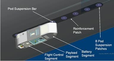 Three Pod Flight Control, Payload and Battery Sections