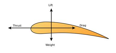 Aeroforces graphic representation